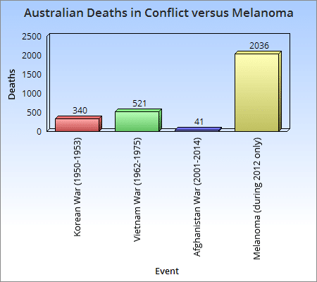 Deaths in conflict