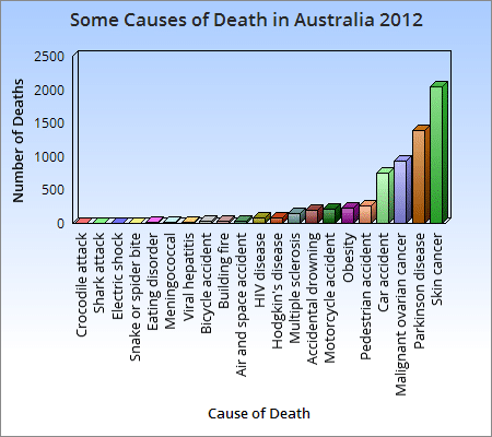 Some causes of Death