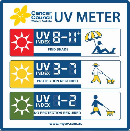 UV Meter Sign